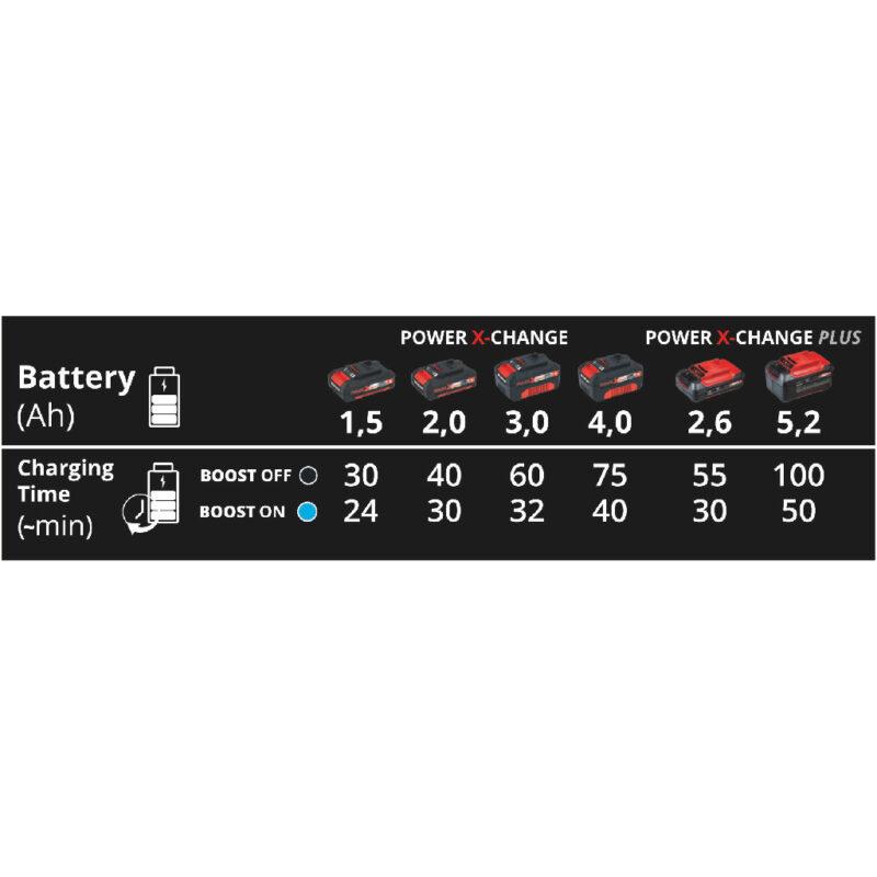 Φορτιστής Power X-Boostcharger 6A, Einhell