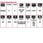 Φορτιστής – εκκινητής Energy 650 Start, Telwin